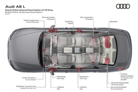 First introduced in the Audi Q7 in 2015, the 3D sound technology has now evolved to include the rear compartment of the car. Two full-range loudspeakers in the A-pillars, and two more in the headlining above the rear seats provide the spatial dimension of height and intensify the surround sound into the perfect stereophonic experience. Using an algorithm developed in partnership with the Fraunhofer Institute, the stereo or 5.1-channel recordings are used to calculate the information for the third dimension, and process it for the four 3D loudspeakers.