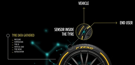 Some of the future data we can expect to receive from the Pirelli Cyber Tyre, include kilometres clocked, dynamic load, and for the first time, situations of potential danger on road surfaces, from the presence of water to poor grip. This information in tandem with the car's onboard technology will enable the car to adapt its control and driving assistance systems, greatly improving the level of safety, comfort and performance. In addition, it will provide the same information to other cars and the infrastructure.